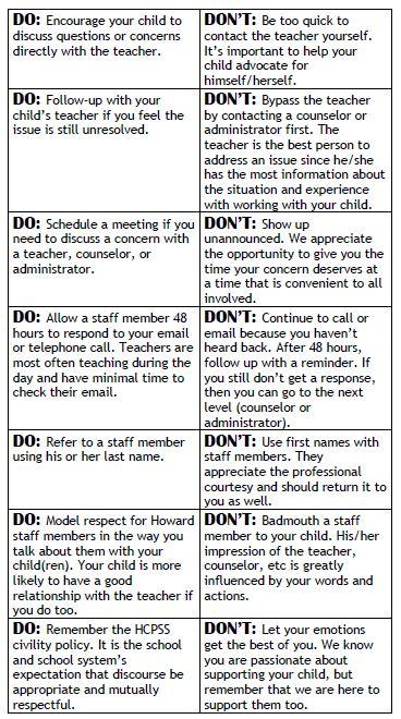 Parent Chart