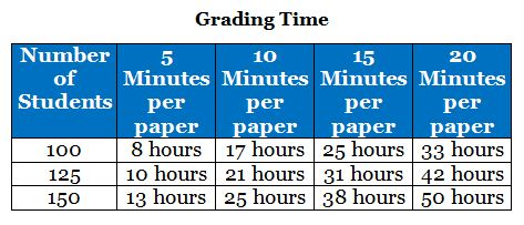 Grading Timeline Chart