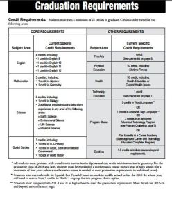 Graduation Requirements 2016